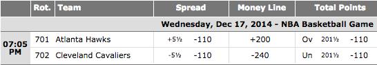 Atlanta Hawks vs Cleveland Cavaliers - BetOnline.ag NBA Wagering Lines