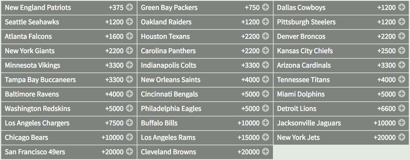 Super Bowl 2018 Odds at Bovada
